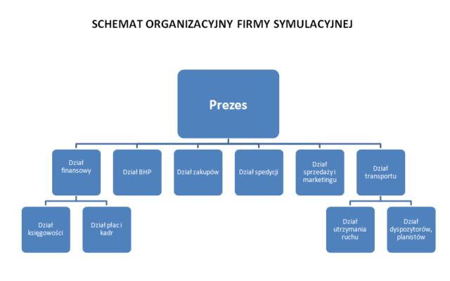 Schemat_organizacyjny_BT